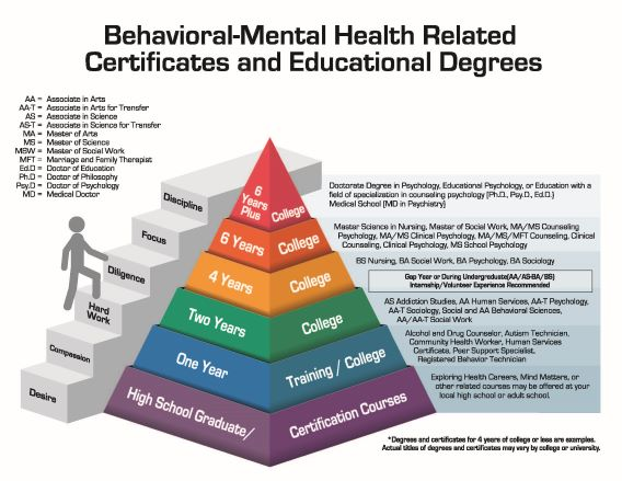 Behavioral-Mental Health Related Certificates and Educational Degrees Pyramid