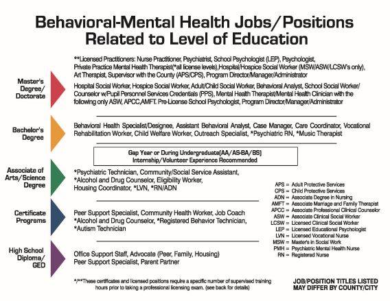 Behavioral-Mental Health Jobs/Positions Related to Level of Education Infographic